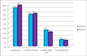 Отчет по практике в ООО Связь Ритейл Реферат Динамика продаж сотовых телефонов за первое полугодие 2010 по ценовым сегментам
