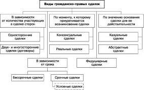 Сделки и представительство в гражданском праве Понятие  Рис 3 3 Виды гражданско правых сделок