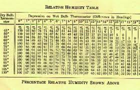 Relative Humidity And Temperature Chart Relative Humidity Chart In Degree Celsius Www