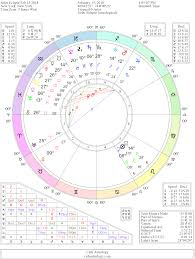 Moon Conjunct Sextile Trine Square Opposition Uranus Aspects
