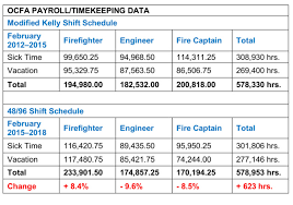 Firefighters Shift Calendar 2015 Evaluating The Fire Service 48 96 Shift Schedule