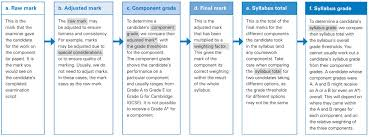 Exam Grades Chart Guide To The Marking And Grading Process Of Exam Papers