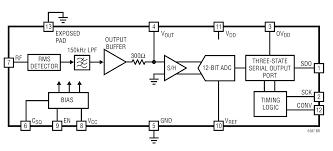 ltc ghz rms power detector digital output linear ltc5587 typical application
