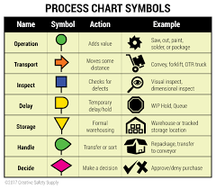 What Is Process Mapping Definition Examples Tools