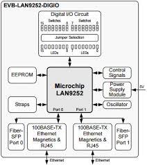 evb lan digio reference design ethernet card com image