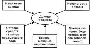 Реферат Сбалансированность государственного бюджета проблема  Рис 1 1схема доходов государственного бюджета 5