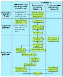 Chubu Electric Power Co Inc Procurement Procedure