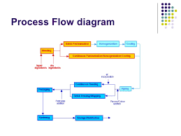 Ice Cream Manufacturing Process Flow Chart Elderflower Ice Cream Development Presentation