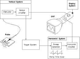 oscilloscope circuit diagram the wiring diagram the oscilloscope circuit diagram