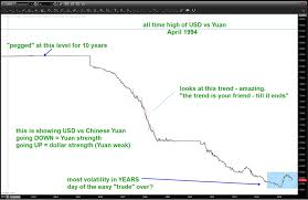 Us Dollar Depreciation Chart Why The Chinese Yuan May Depreciate Vs The Dollar See It