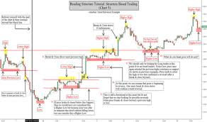 Structure Education Tradingview