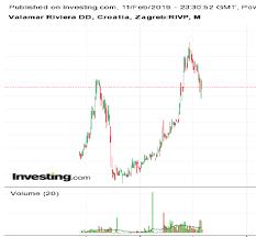 Rivp Chart Max Linear Inc Mxl Steemit