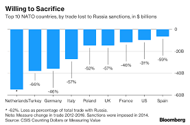 Nato Funding Chart Nine Charts That Explain Trumps Battle Over Defense
