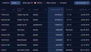 Spotify Charts 2015 Spotify Analytics For Artists Track Playlists Charts