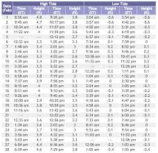 Tide Chart 2018 What Are The Tide Times
