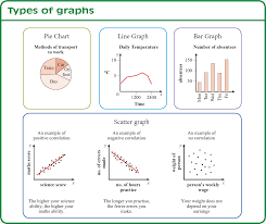 Transum Pie Charts Graphs And Probability Reviews Including Pie Charts
