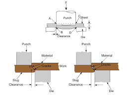 Punch Clearance Chart How To Calculate Punching Force Formula Tonnage