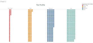 Tableau Tree Chart Tableau Dashboard Data_visualization Data_analysis