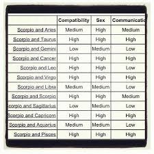 Pisces And Virgo Compatibility Chart Virgo Compatibility Chart