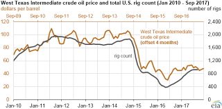 Us Rig Count Chart U S Crude Oil Production Expected To Increase Through End