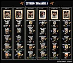 Wehrmacht Commander Flow Chart Coh2 Company Of Heroes