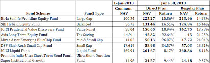 Mutual Fund Performance Chart 2018 Thelifeisdream