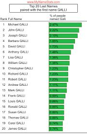 GALLI Last Name Statistics by MyNameStats.com