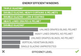 Glazing Treatments