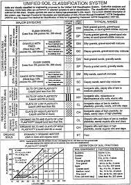 10 Unified Soil Classification System Soil Classification