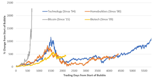 Tulip Vs Bitcoin Chart Ethereum Retailers Growfs Loans