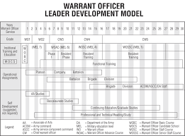 Army Warrant Officer Mos Chart Army Sustainment Magazine Warrant Officer Professional