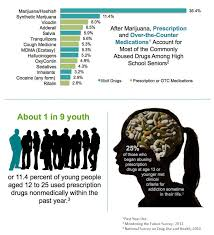 prescription drug abuse young people at risk national institute  see text description below