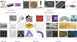 Inverse Design Photonics Inverse Design In Nanophotonics Nature Photonics