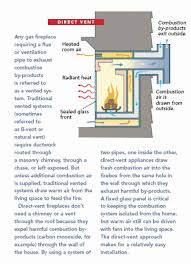 many houses in our neighborhood were built with wood burning fireplaces our floor plan wasn t
