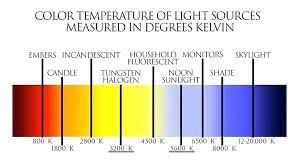 Light K Chart Light Temperature Chart Knowledgesocietyfoundation Co