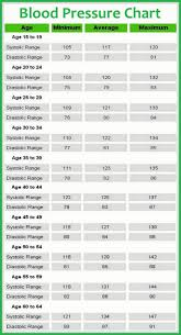 Blood Pressure Chart For Women High Blood Pressure Health Blood Pressure Remedies