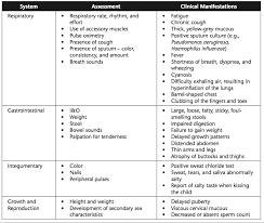 Cystic fibrosis nursing interventions