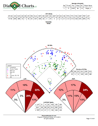 Diamond Charts Llc Collegiate Baseball Scouting Simplified