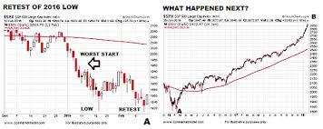 Stock Market 2016 Chart 2018 Stock Market Correction Similarities To The 2016