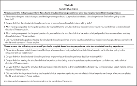 nursing student perceptions regarding simulation experience sequencing figures tables