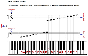 Right Hand Piano Notes Chart The Piano Grand Staff And Its Notes