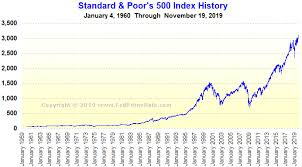 Standard Poors S P 500 Index History Chart