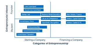 Courses Berkeley Haas Entrepreneurship Program