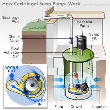 sump pump basics how sump pumps work howstuffworks a diagram of a centrifugal sump pump