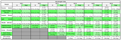 Sjjif Weight Ages Divisions