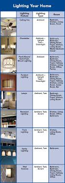 types of home lighting. Chart Of How To Light Your Home. Types Home Lighting