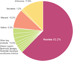 Mavyret Dosing Chart Bringing Humira Its Price Down A Peg Managed Care Magazine