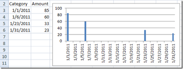 Date And Time Series Issues In Excel Charts Excel