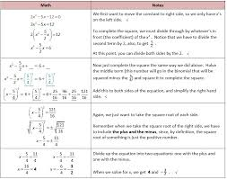 solving quadratic equations by completing the square worksheet lovely roots of polynomials using synthetic division of