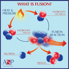 why is fusion energy so challenging to achieve